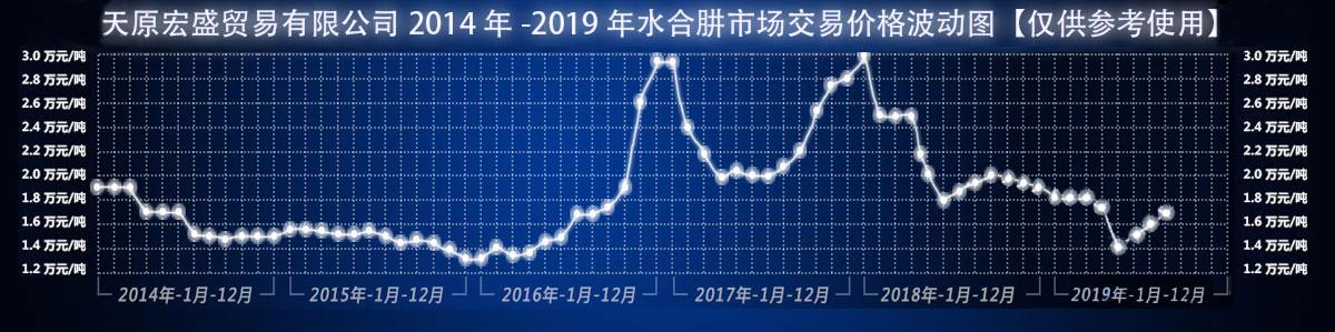 交易价格波动图201908.jpg